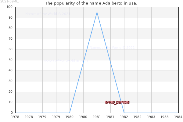 The number of newborns with the name Adalberto in usa.