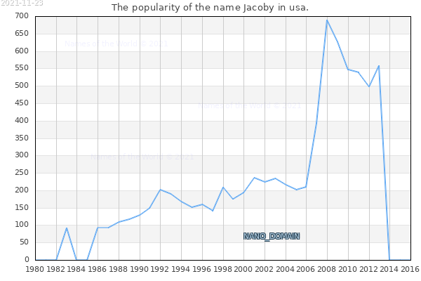 The number of newborns with the name Jacoby in usa.