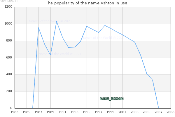 The number of newborns with the name Ashton in usa.