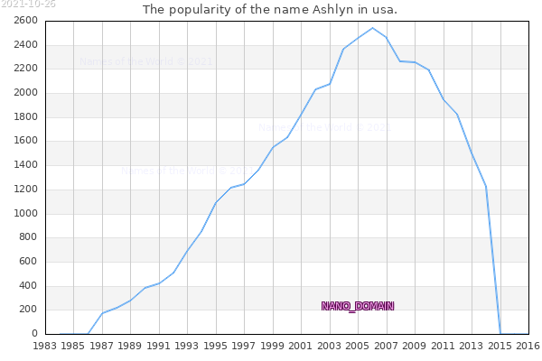 The number of newborns with the name Ashlyn in usa.