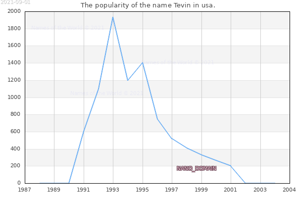 The number of newborns with the name Tevin in usa.