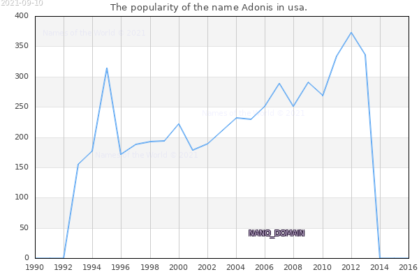 The number of newborns with the name Adonis in usa.