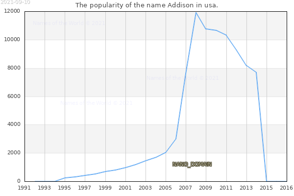 The number of newborns with the name Addison in usa.
