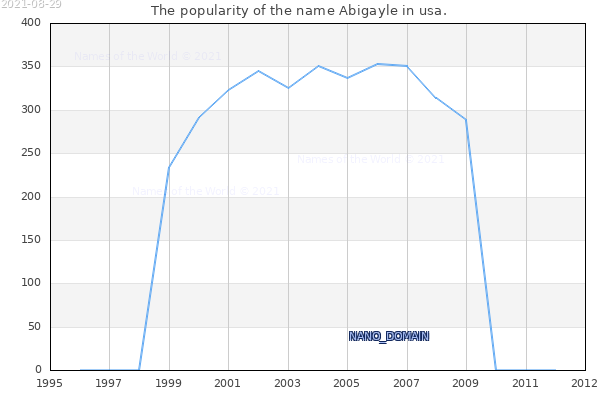 The number of newborns with the name Abigayle in usa.