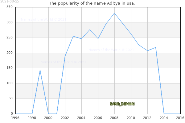 The number of newborns with the name Aditya in usa.
