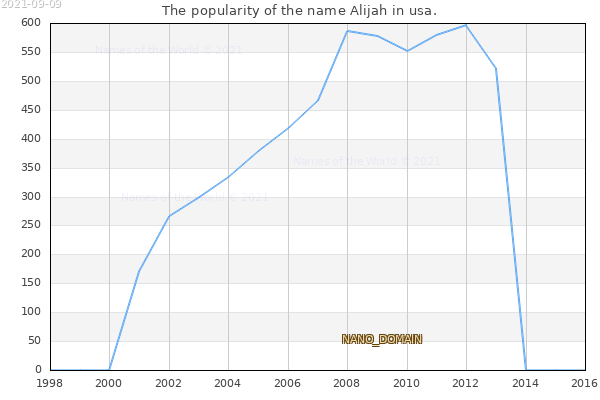 The number of newborns with the name Alijah in usa.