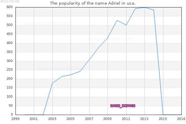 The number of newborns with the name Adriel in usa.