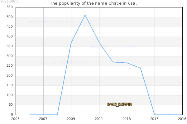 The number of newborns with the name Chace in usa.