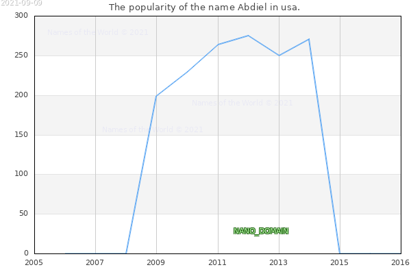 The number of newborns with the name Abdiel in usa.