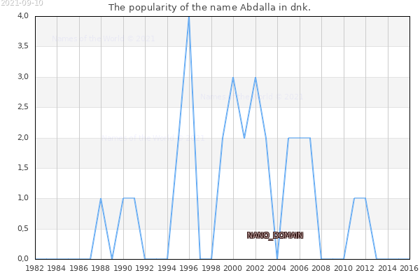 The number of newborns with the name Abdalla in dnk.