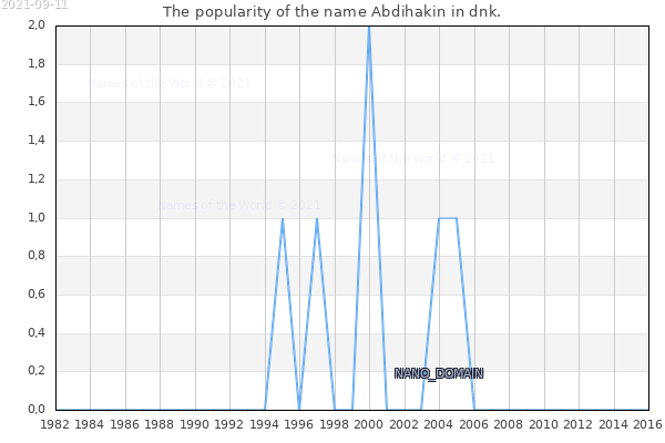 The number of newborns with the name Abdihakin in dnk.