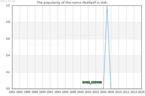The number of newborns with the name Abdilatif in dnk.