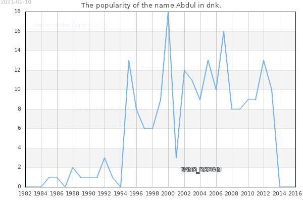The number of newborns with the name Abdul in dnk.