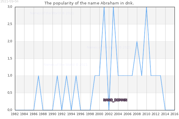 The number of newborns with the name Abraham in dnk.