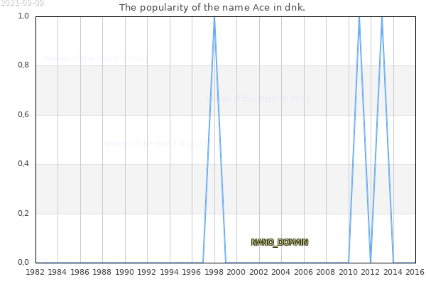 The number of newborns with the name Ace in dnk.