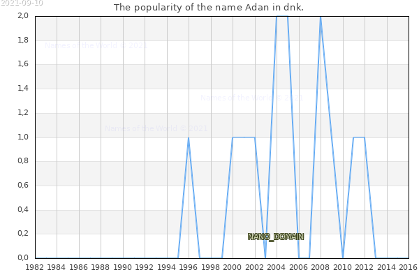 The number of newborns with the name Adan in dnk.