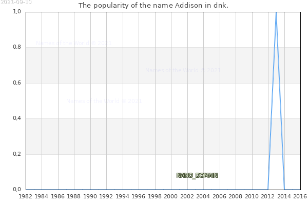 The number of newborns with the name Addison in dnk.