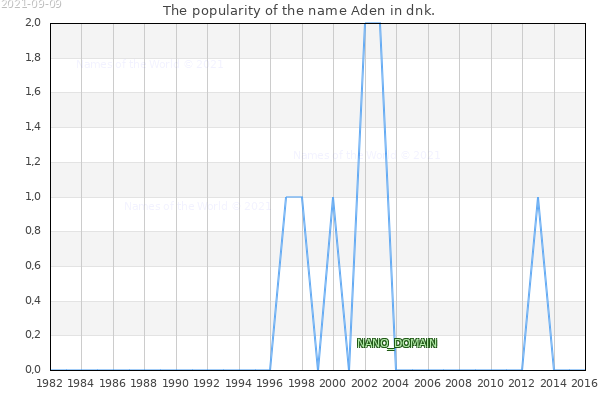 The number of newborns with the name Aden in dnk.