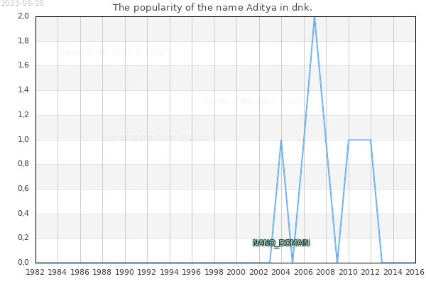 The number of newborns with the name Aditya in dnk.