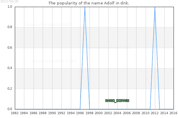 The number of newborns with the name Adolf in dnk.