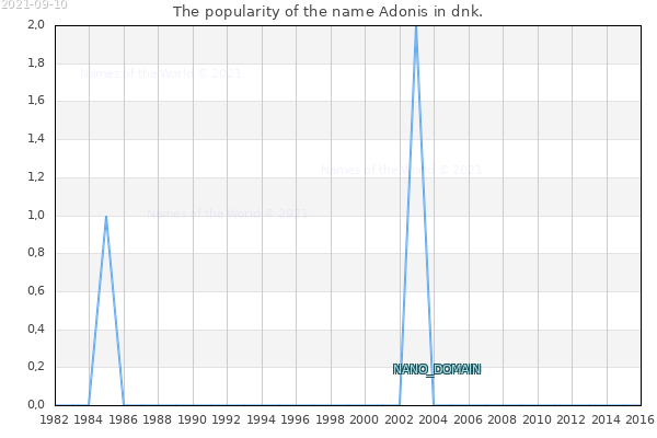 The number of newborns with the name Adonis in dnk.