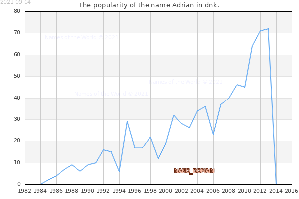 The number of newborns with the name Adrian in dnk.
