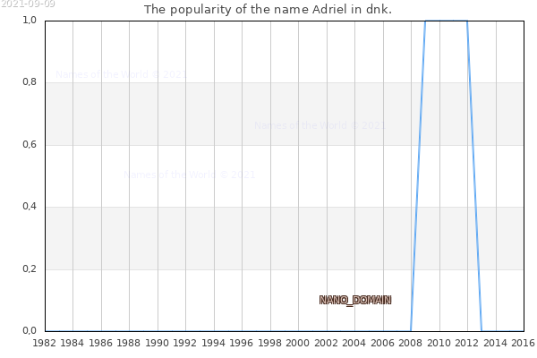 The number of newborns with the name Adriel in dnk.