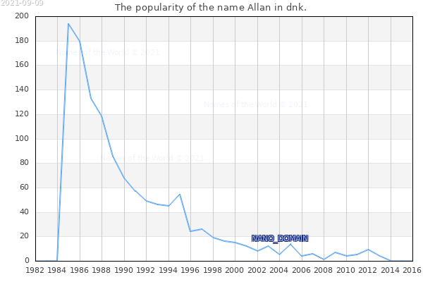 The number of newborns with the name Allan in dnk.