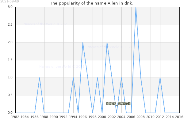 The number of newborns with the name Allen in dnk.