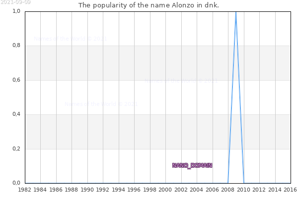 The number of newborns with the name Alonzo in dnk.