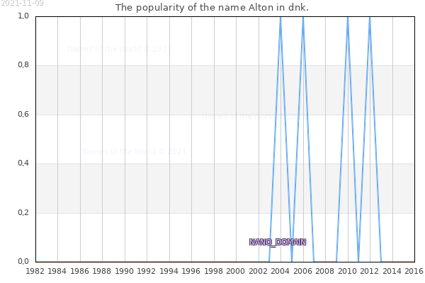 The number of newborns with the name Alton in dnk.