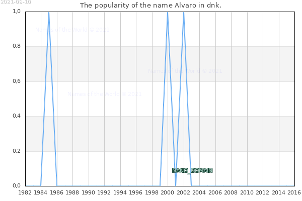 The number of newborns with the name Alvaro in dnk.