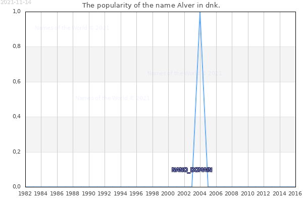 The number of newborns with the name Alver in dnk.
