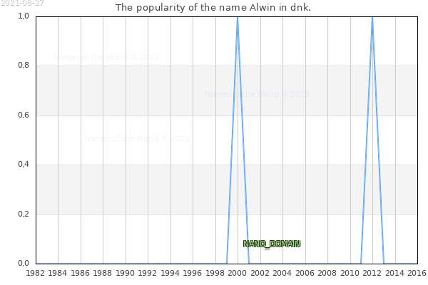 The number of newborns with the name Alwin in dnk.