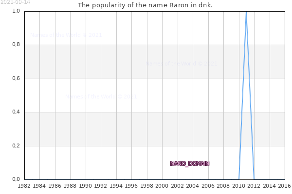 The number of newborns with the name Baron in dnk.