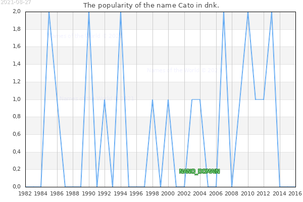 The number of newborns with the name Cato in dnk.