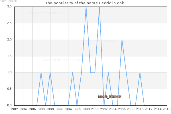 The number of newborns with the name Cedric in dnk.