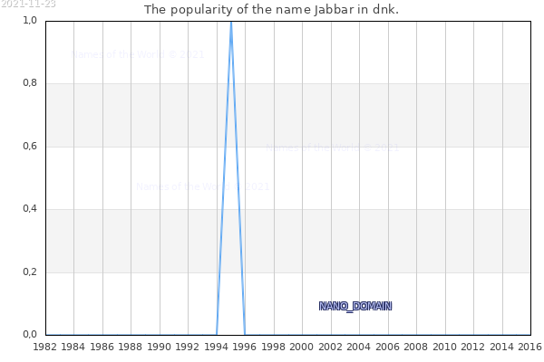 The number of newborns with the name Jabbar in dnk.