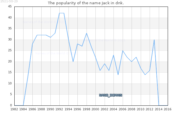 The number of newborns with the name Jack in dnk.