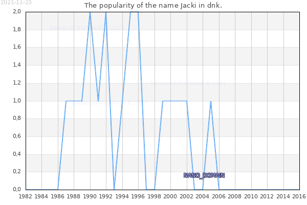 The number of newborns with the name Jacki in dnk.