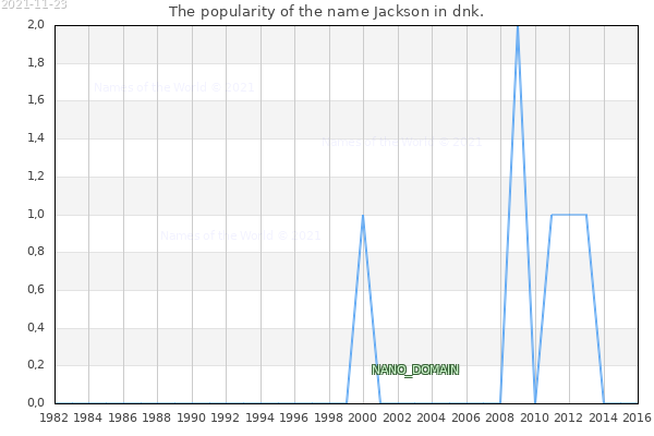 The number of newborns with the name Jackson in dnk.