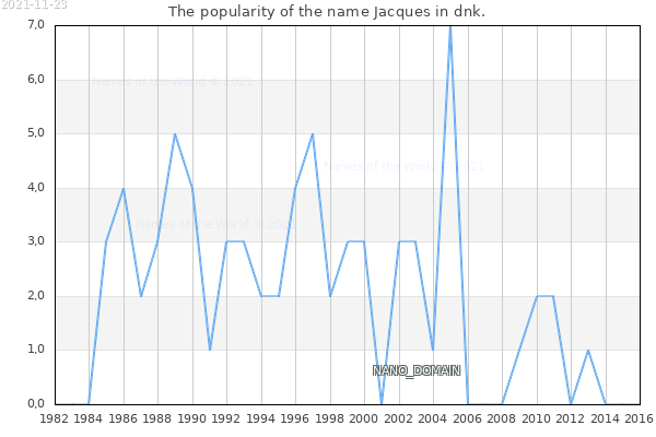 The number of newborns with the name Jacques in dnk.