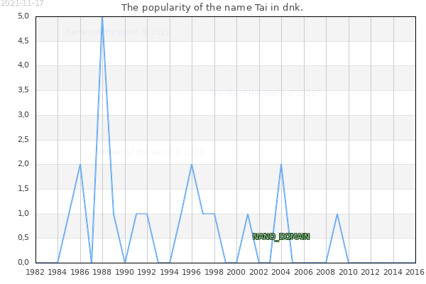 The number of newborns with the name Tai in dnk.