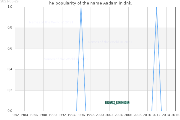 The number of newborns with the name Aadam in dnk.