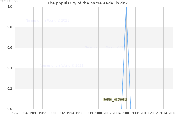 The number of newborns with the name Aadel in dnk.