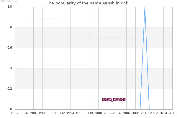 The number of newborns with the name Aansh in dnk.