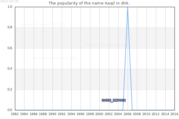 The number of newborns with the name Aaqil in dnk.