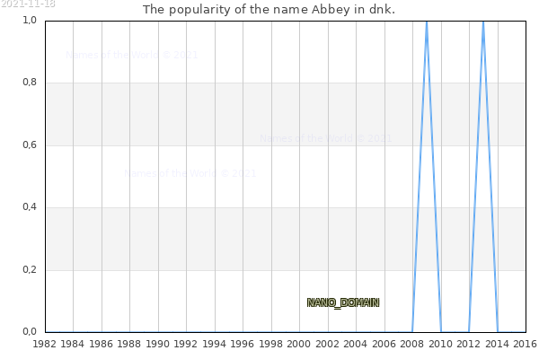 The number of newborns with the name Abbey in dnk.