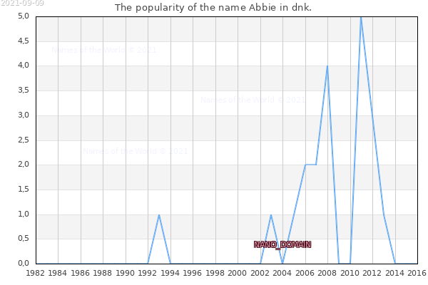 The number of newborns with the name Abbie in dnk.