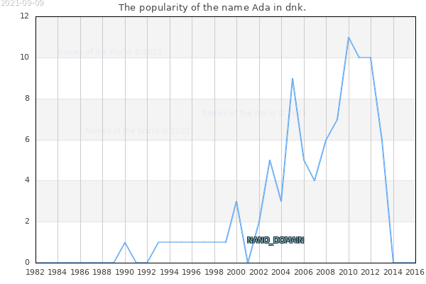 The number of newborns with the name Ada in dnk.